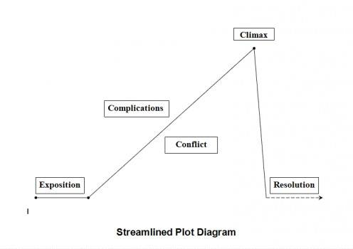 basic plot diagram